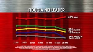Storico leader