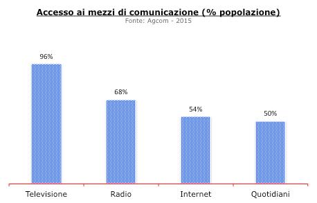 accesso mass media