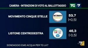 ballottaggio 1 interna