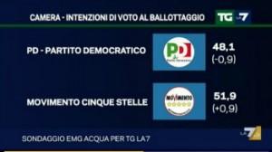 ballottaggio 3 interna
