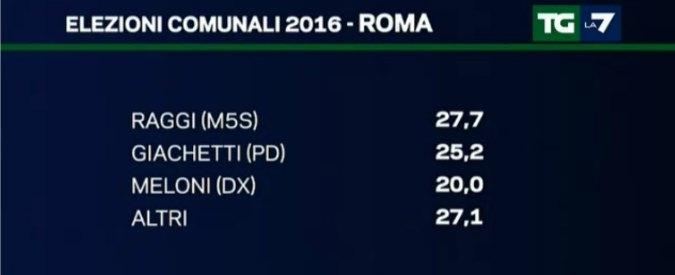 Sondaggi, Raggi in vantaggio su Giachetti a Roma. Ballottaggio politiche: M5s vince su Pd