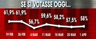 Sondaggi, Pd in calo e M5s in aumento (ma prima del caso Guidi). Affluenza alta. Uno su 3 ha fiducia in Renzi e nel governo