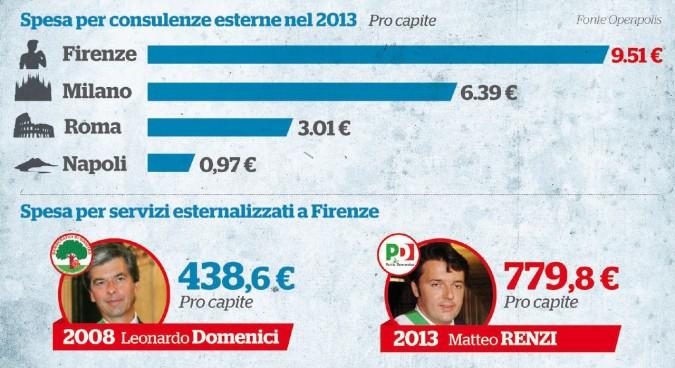 Renzi, record consulenze nell'ultimo anno da sindaco