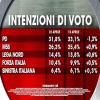 Intenzion di voto
