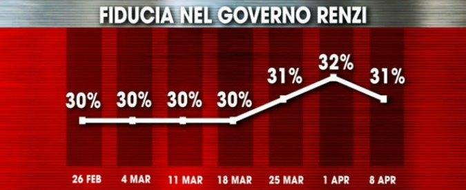 Sondaggi, per 4 italiani su 10 il governo Renzi è amico delle lobby. Il 69% non vorrebbe impianti petroliferi sotto casa