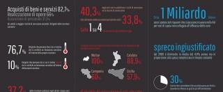 """Corruzione nella Sanità, la ricerca: """"Episodi di tangenti in un'Asl su tre"""". Il rapporto di Transparency"""