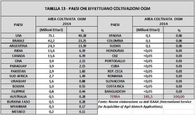 tabella 13