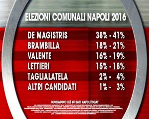 Comunali Napoli