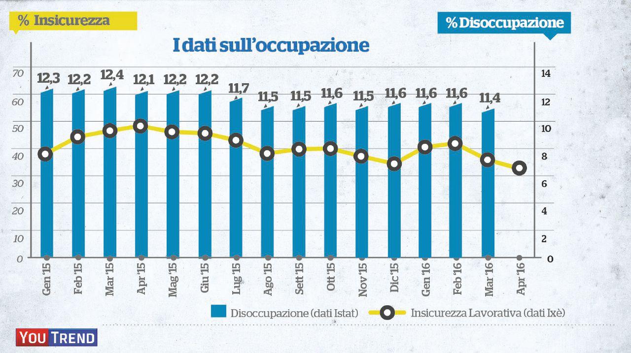 Un anno di Jobs Act: solo l'8% degli italiani crede che funzioni