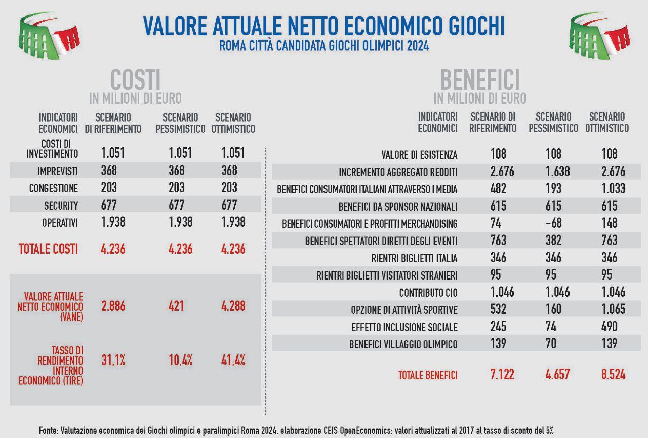 Olimpiadi 2024 a Roma ed Expo a Milano: elezioni con il buco intorno