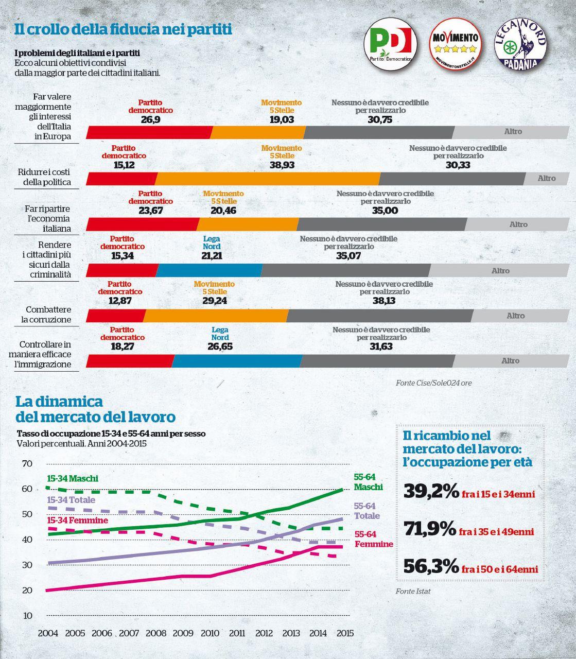 Povera, vecchia e disuguale. L'Italia 2015 secondo Istat
