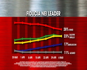 Fiducia nei leader storico