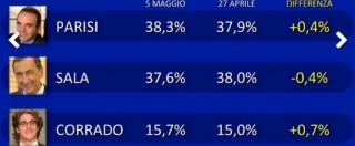 Sondaggi Milano e Roma, Parisi sorpassa Sala. La Raggi l'unica sicura del ballottaggio. Per l'altro posto è sfida a tre