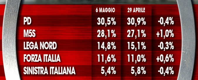Sondaggi, il M5s più vicino al Pd: distacco di poco più di 2 punti. A Napoli ballottaggio De Magistris-Cinquestelle