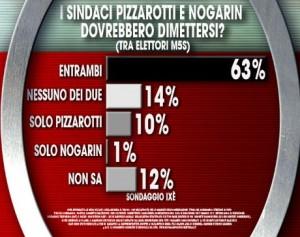 Pizzarotti-Nogarin 2