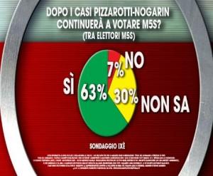 Pizzarotti-Nogarin
