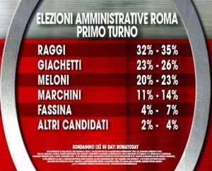 Roma primo turno
