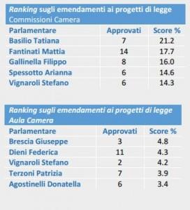 emendamenti m5s camera