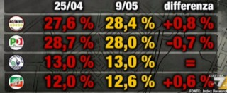 Sondaggi elettorali, M5s supera il Pd: pentastellati al 28,4 e dem al 28. È la prima volta che accade