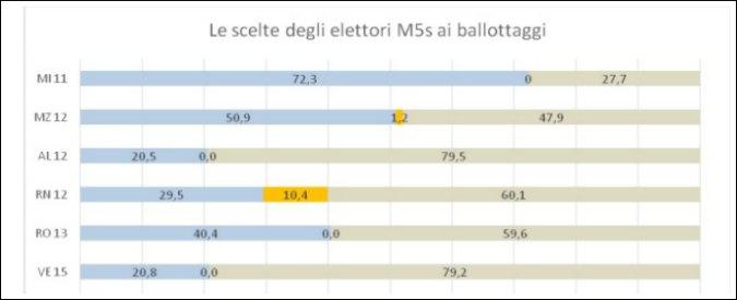 Ballottaggi, M5s ago della bilancia ma poco prevedibile: dall'appoggio a sinistra all'astensione alla tentazione di schierarsi