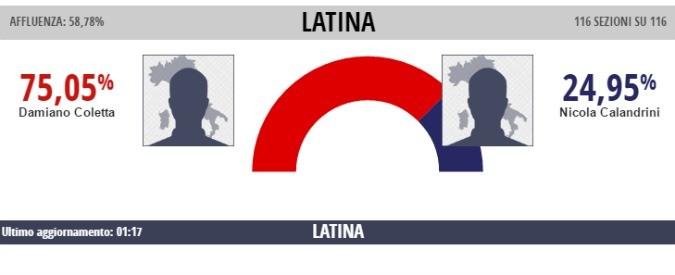 Ballottaggi comunali 2016, Latina rompe con il passato: centrodestra e Pd sconfitti