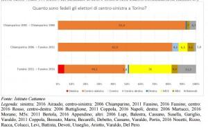 Torino flussi 2