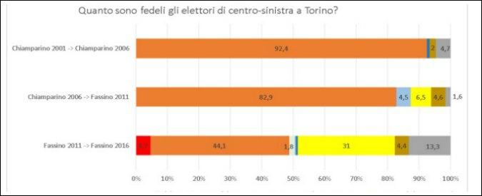 Elezioni Torino 2016, elettorato di sinistra infedele e M5s pigliatutto: ecco perché l'esito del ballottaggio è incerto
