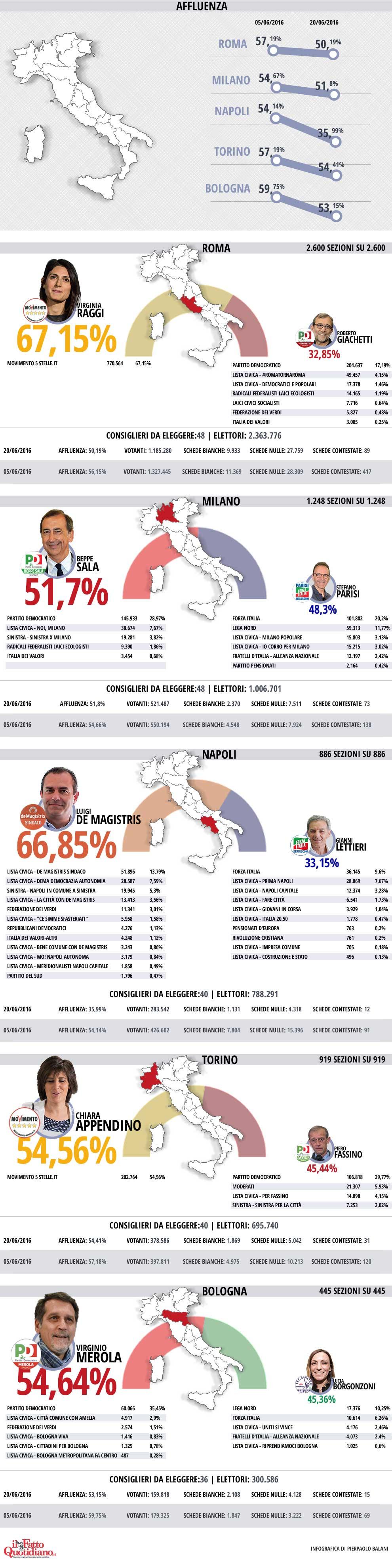 elezioni--infografica-2016-06-20