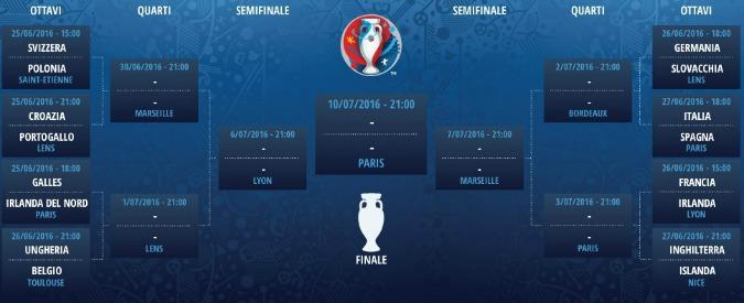 Europei 2016, ottavi di finale al via nel torneo senza logica: autostrade per Croazia e Belgio, tour de force per le big