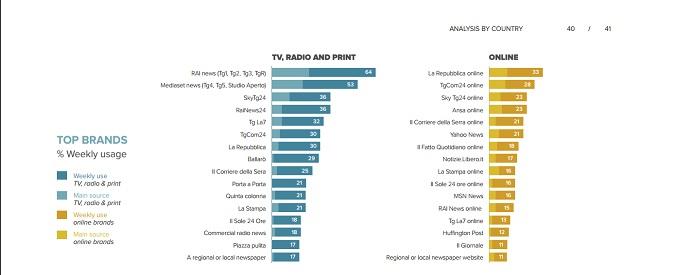 Digital News Report 2016, il Fatto.it è il terzo quotidiano più letto dopo Corriere e Repubblica e prima di Stampa e Sole