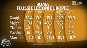 roma flussi