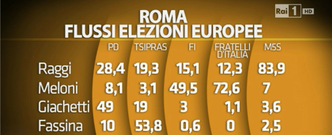Elezioni amministrative 2016: a Roma, Torino e Bologna travaso voti da Pd a M5s. I grillini perdono in astensione