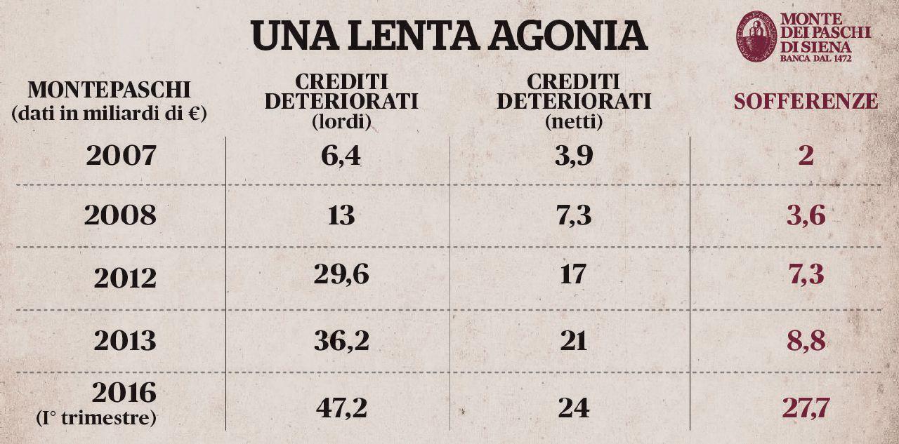 Credito, governo, Ue. Ecco cosa c'è in palio a Siena