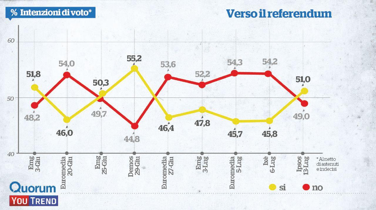 Renzi si gioca tutto sull'affluenza: se cresce, sale il Sì