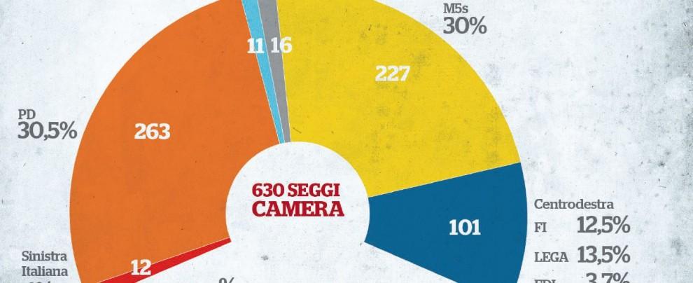 Niente maggioranza: come sarebbe l'Italia con il Bersanellum