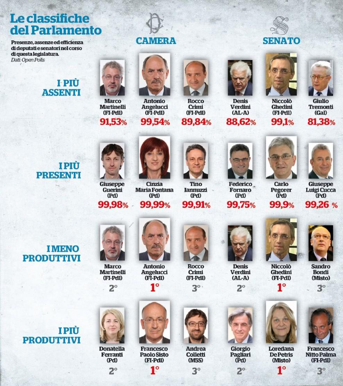 Parlamento tornano le ferie da record aule ferme fino a for Parlamentari italiani numero