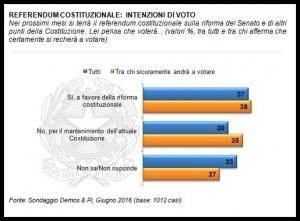 Referendum - Intenzioni di voto - Demos