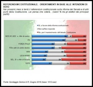 Referendum - Intenzioni di voto-elettorati - Demos