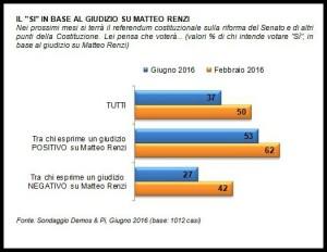 Referendum - Intenzioni di voto-giudizio su Renzi - Demos