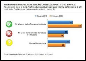 Referendum - Intenzioni di voto-storico - Demos