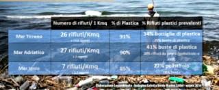 Estate, tempo di mare (e di plastica)