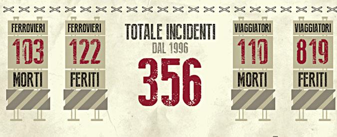Scontro treni Puglia – Tutti gli incidenti ferroviari degli ultimi 20 anni – L'INFOGRAFICA