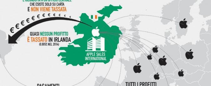 """""""Apple ci deve 13 miliardi di tasse"""": guerra tra Ue e Usa"""