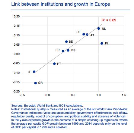 crescita e efficienza istituzioni