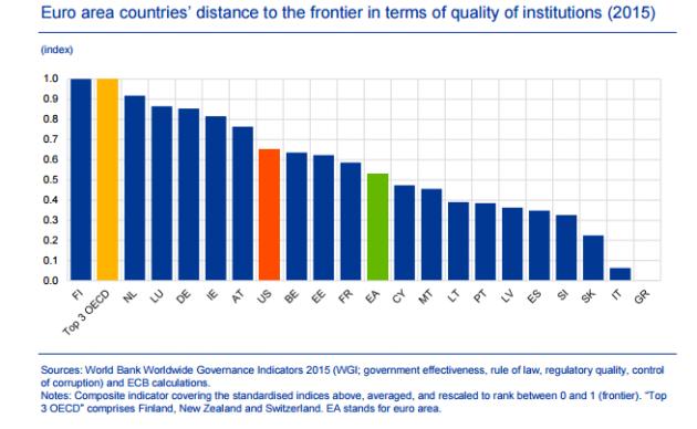 qualità istituzioni