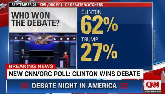 Cnn sondaggio Clinton Trump