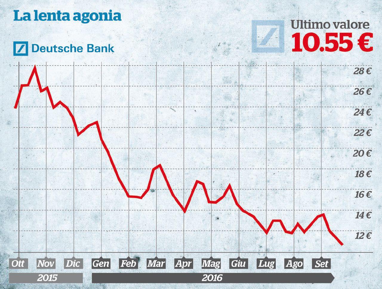 Deutsche Bank, i mercati speravano nell'aiuto pubblico