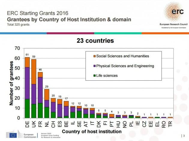 grant per paesi (1)