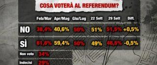 Referendum costituzionale, è testa a testa ma il No è in crescita. Resta alto il tasso degli indecisi