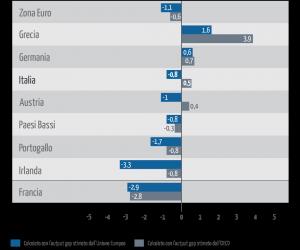 infografica_gap